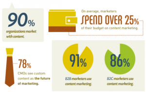 Content marketing 300x189 - Your Guide to Efficiently Assessing a New Marketing Channel for your Business