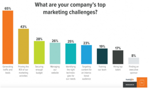 Efficiently Assessing 300x178 - Your Guide to Efficiently Assessing a New Marketing Channel for your Business