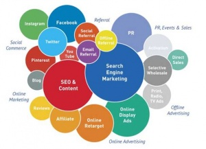 Untitled 300x217 - Your Guide to Efficiently Assessing a New Marketing Channel for your Business
