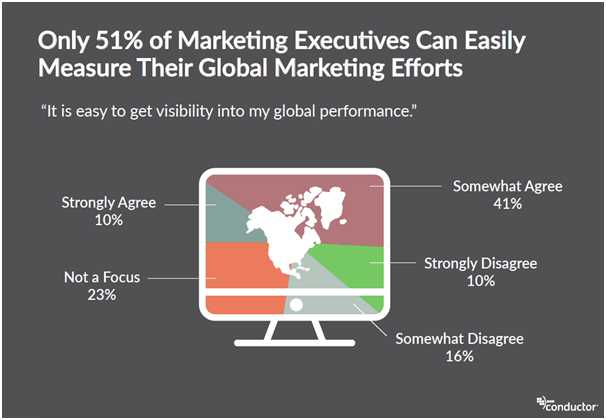 Global Marketing Efforts - Top 4 Marketing Challenges Executives and Business Owners Will Face in 2019