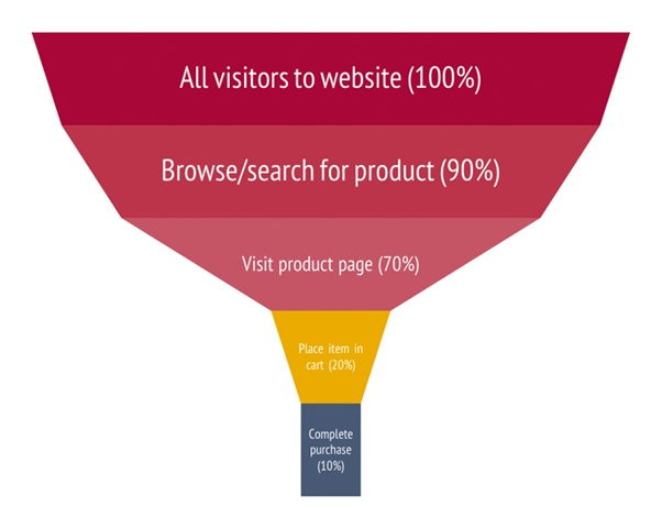 sales - How to create a profitable conversion funnel for beginners
